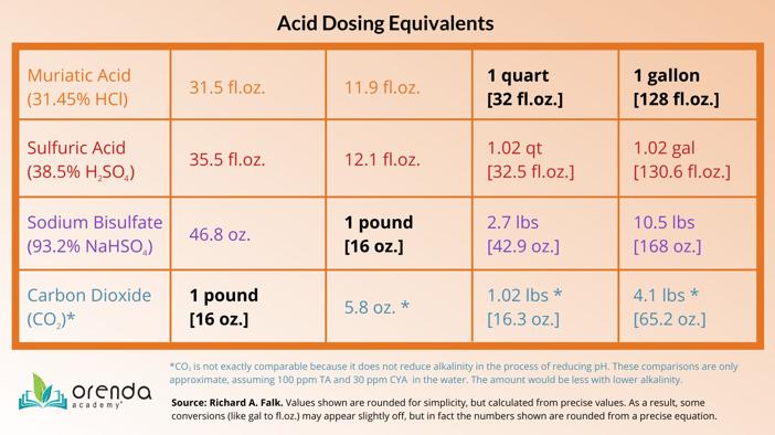 Acid dosing equivalents table, muriatic acid alternatives, types of acid, sodium bisulfate, sulfuric acid, muriatic acid, acid doses for pool, muriatic vs. sulfuric
