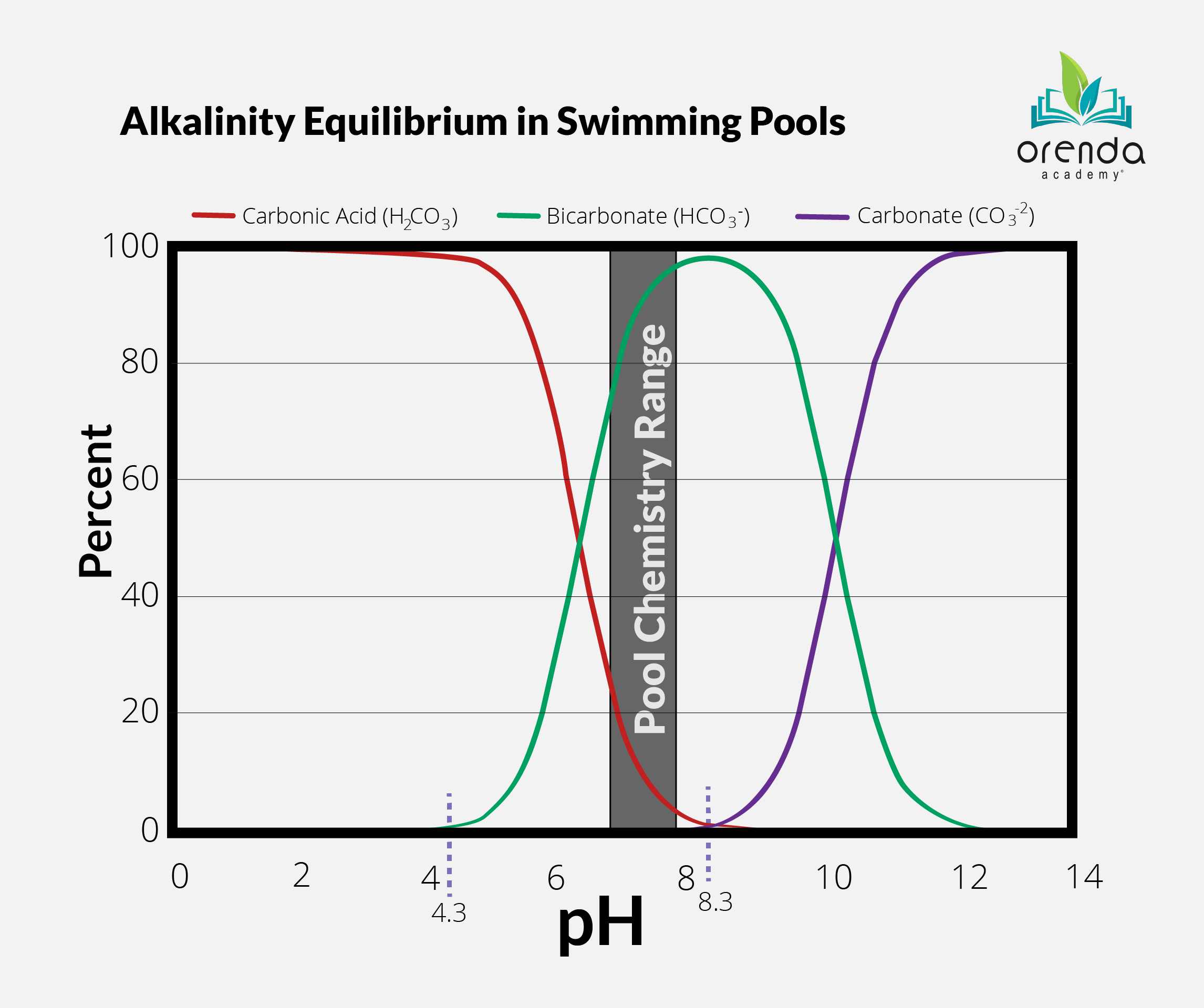 Alkalinity Equilibrium, types of alkalinity, carbonate alkalinity, bicarbonate alkalinity, carbonic acid, pH and alkalinity