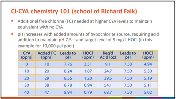 CYA and HOCl Richard Falk