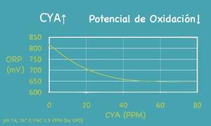 CYA vs ORP espanol