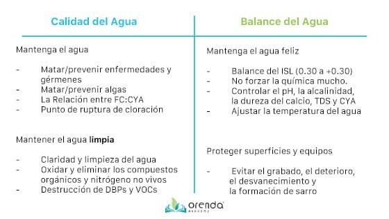 Calidad vs balance