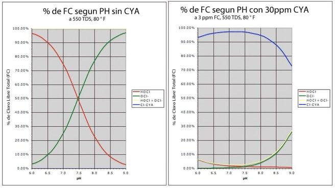 Cloro vs CYA-1