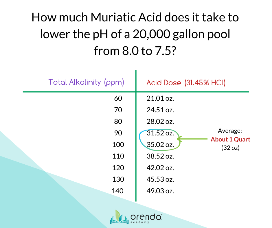 how much acid does it take to lower pH, acid to lower pH and alkalinity, orenda pool, orenda pool chemistry, pool chemistry, muriatic acid dose, orenda calculator