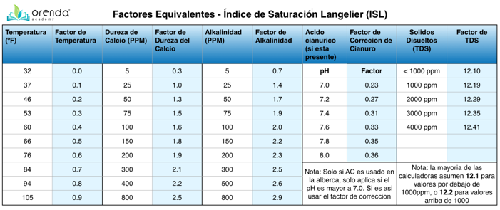 ISL Equivalents chart (espanol)-1