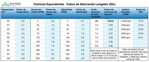 ISL Equivalents chart (espanol)
