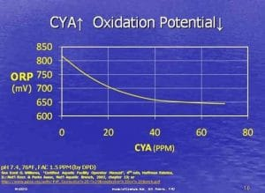 cyanuric acid ORP chart