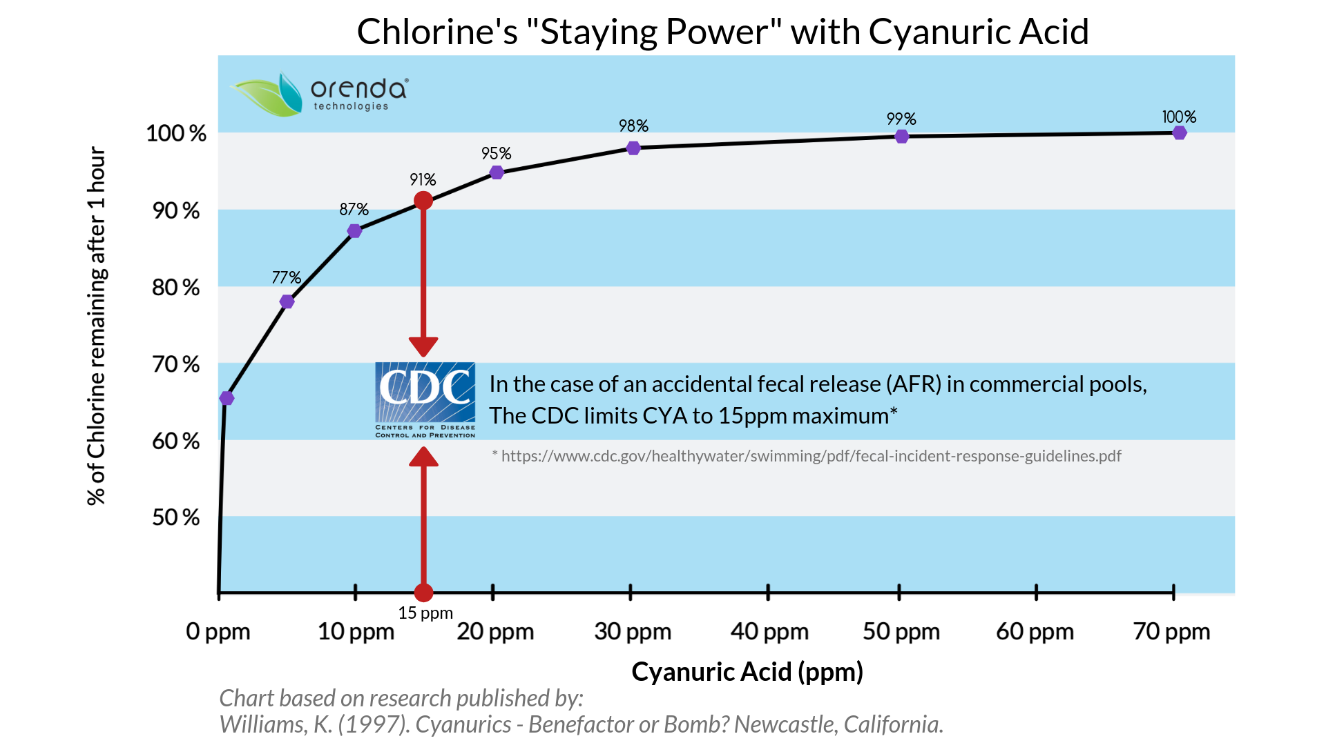 Chlorine Staying Power