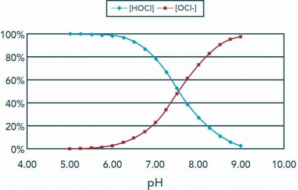 pH and ORP, ORP and pH, pH affect chlorine, pH and chlorine, ORP and LSI, Orenda