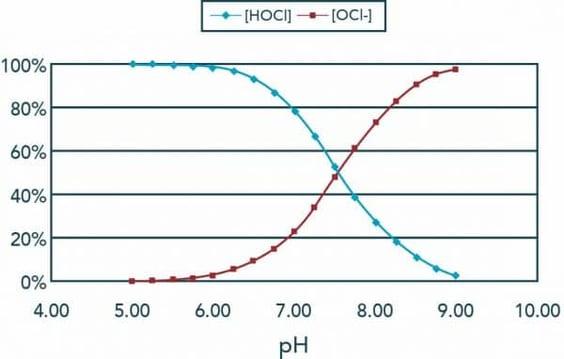HOCl-vs-OCl-e1508867679514
