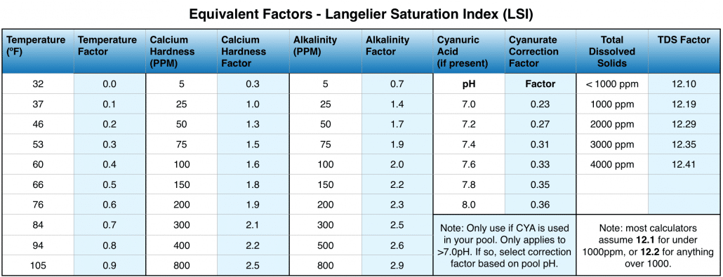 langelier saturation index equivalents table