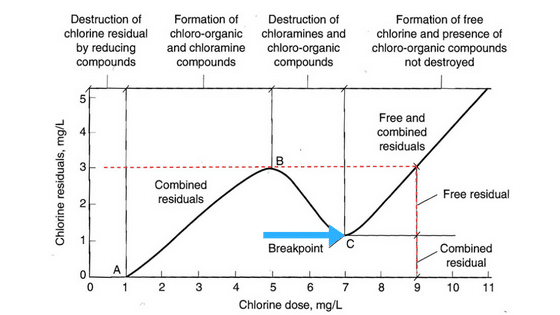 breakpoint chlorination, chlorination graph, pool shock, combined chlorine, free available chlorine