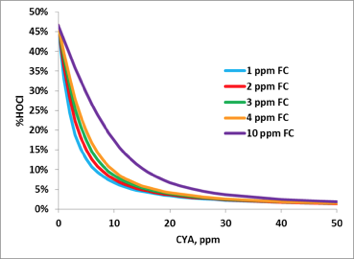 Effect of CYA on HOCl, pH 7.5, 85° F, 800 ppm total dissolved solids (TDS)