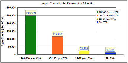 Algae counts in pool water after 3 months