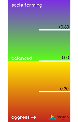 LSI GRADIENT, orenda LSI, langelier saturation index, saturation index