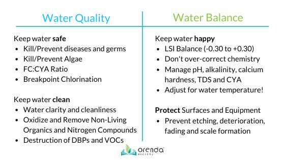 water quality, water balance, LSI balance, orenda chemistry, pool chemistry