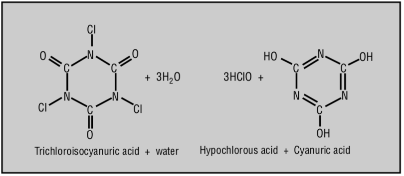 trichlor, cya, cya molecule, overstabilization, orenda, R. Baxter