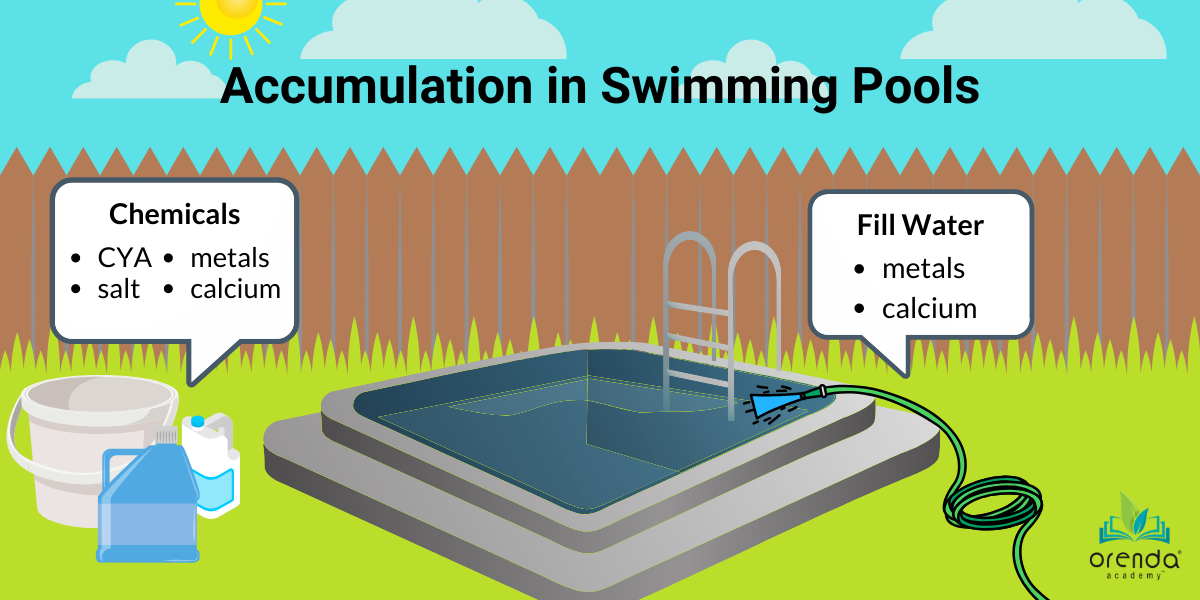 accumulation in water, high CYA, high calcium hardness, pool evaporation, metals in pools