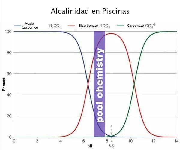 alcalinidadPiscinas