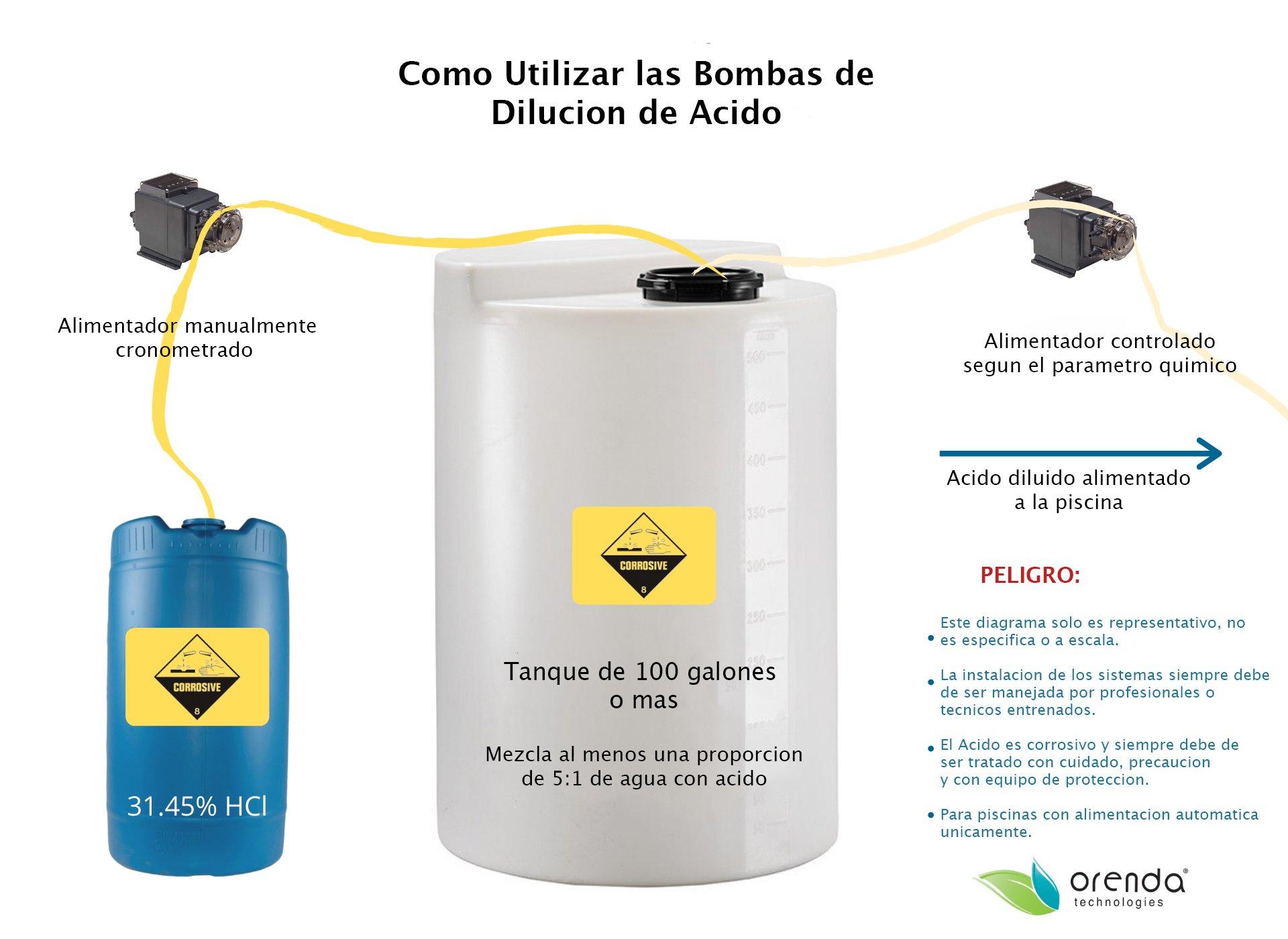 bombas de disolucion