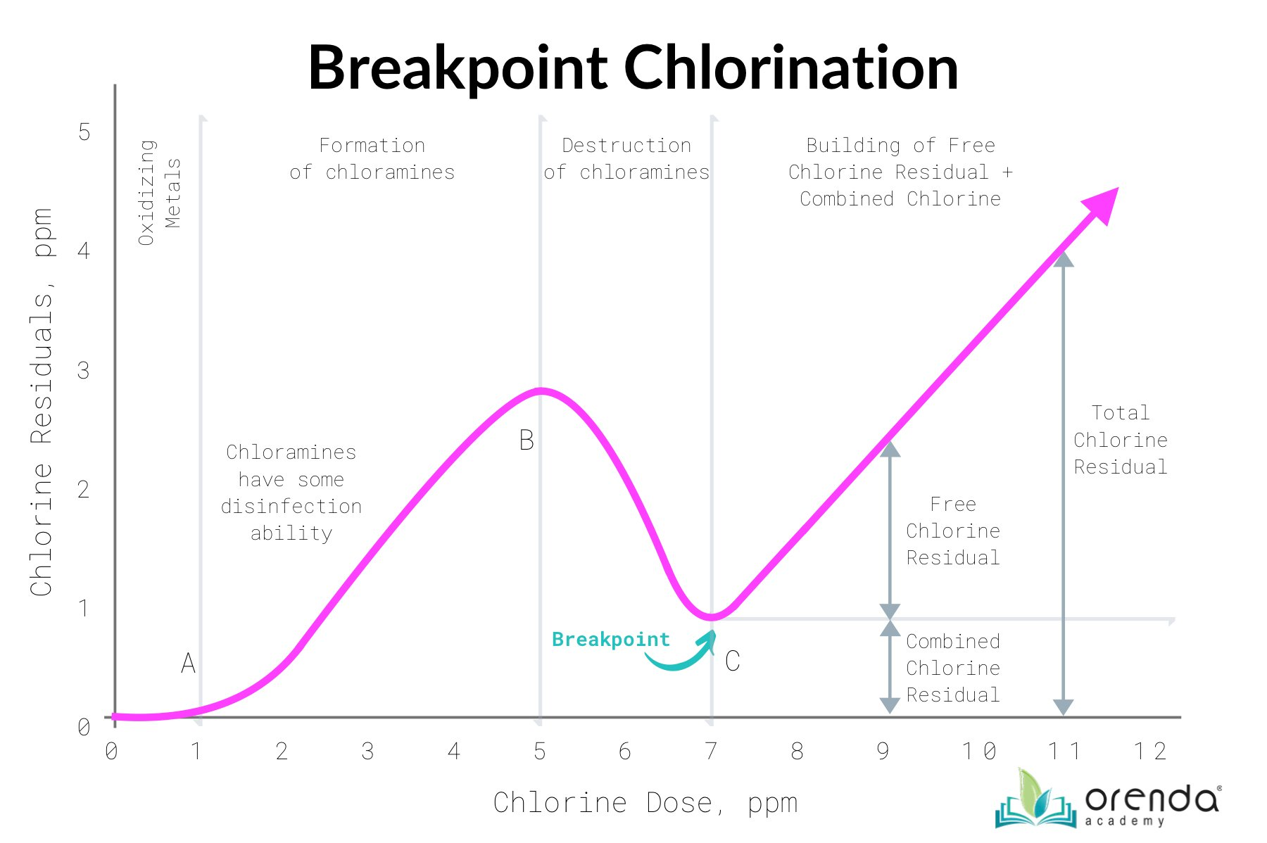 breakpoint chlorination curve-2
