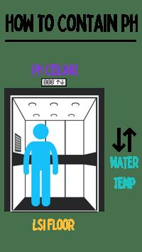 pH elevator
