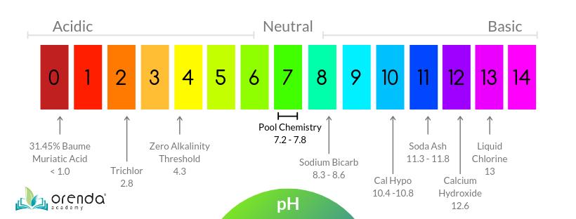 pH scale, pH, pH chart